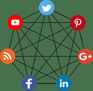 How Social Media Marketing Fails